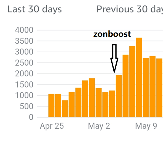 zonboost keyword booster review